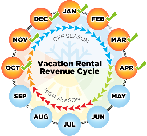 vacation-rental-revenue-cycle
